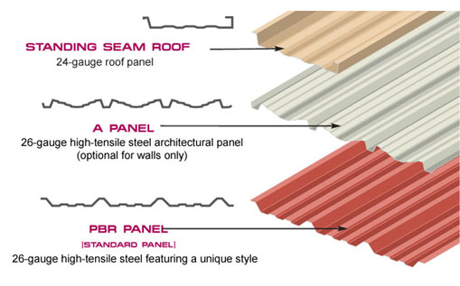 Metal Building Wall Panels Types Of Metal Roofs
