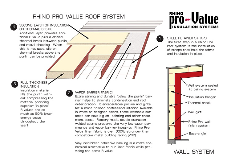 illustrations of RHINO metal building insulation system