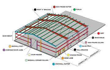 rhino steel framing pole barn kit illustration
