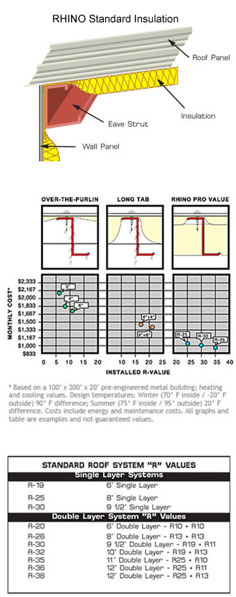 RHINO metal building insulation specifications