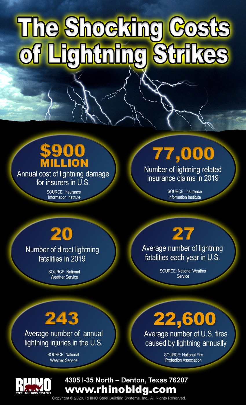 Infographic showing the damages inflicted by lightning each year.