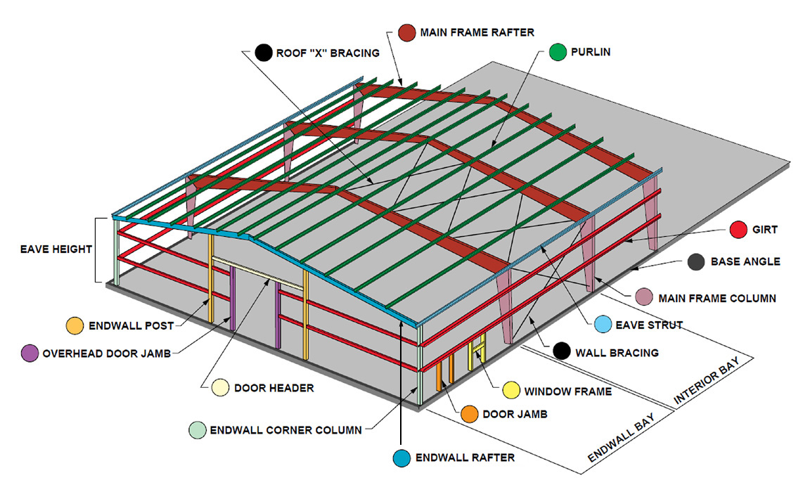 Drawing detailing all the parts of the RHINO steel building system.