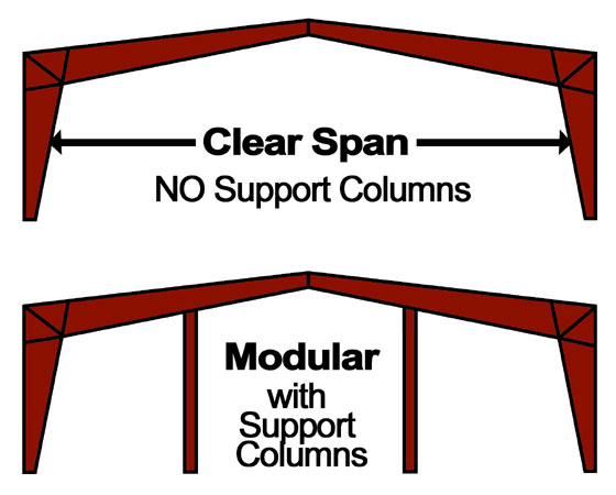 Illustrations compare clear span steel buildings to modular steel frames with support columns