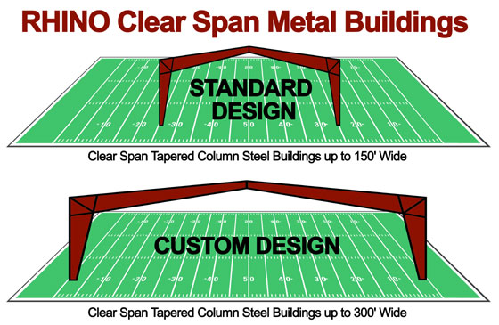 Illustration compare the widths of clear span steel buildings to the length of a football field