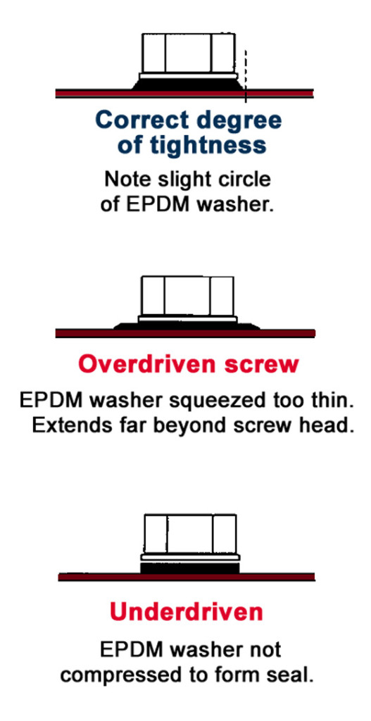 Illustration show the correct way to drive a metal building screw with a washer.