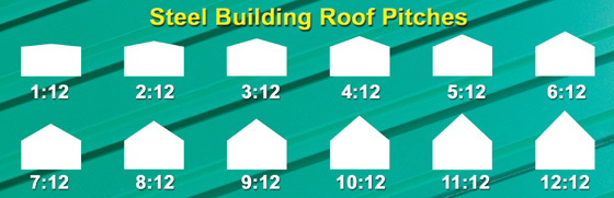 Diagram Comparing The Different Roof Pitches Available From RHINO Steel Buildings