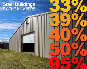"""Photo of a large tan steel building with the caption """"Steel Buildings by the Numbers"""""""