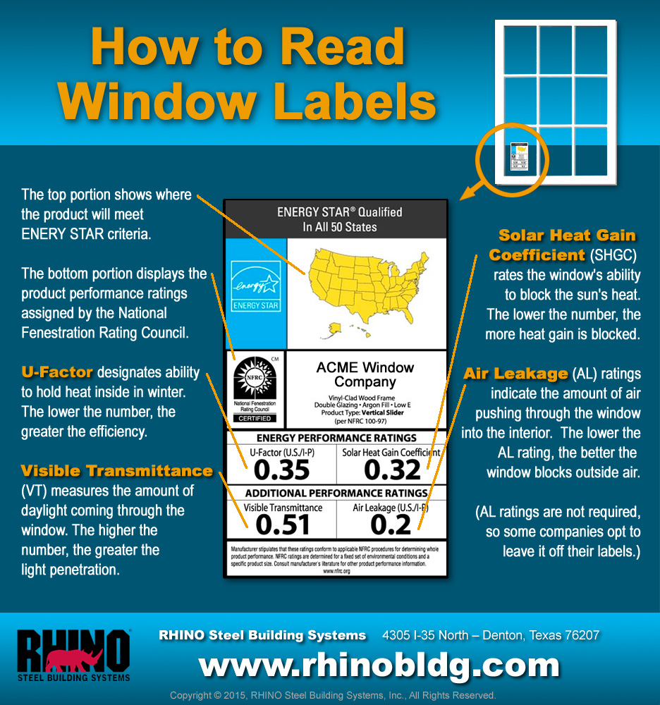 Inforgraphic shows a typical Energy Star Window Label and details how to interpret in information on it