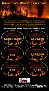 Americas Worst Firestorm