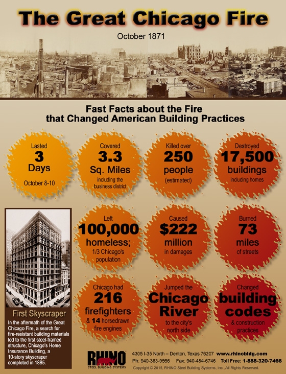 Infographic with facts about the Great Chicago Fire of 1871.