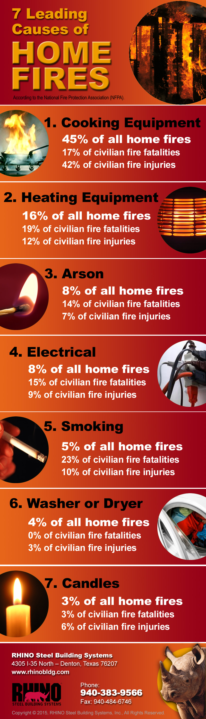 10 Fire Prevention Tips Part 2 Structural Steel Fireproofing Hint Orange Extension Cords Are A Red Flag During Home Inspection Inforgraphic Showing The Seven Leading Causes Of Fires In Usa
