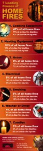 Infographic- Home Fires
