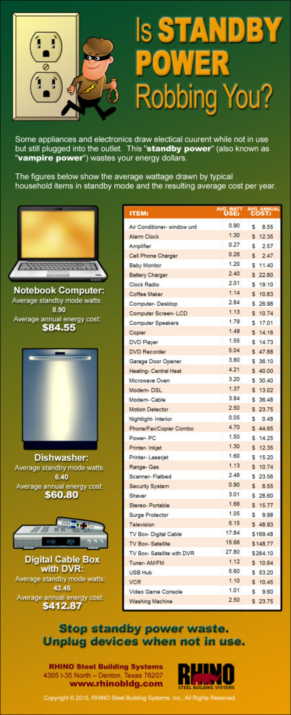 Infographic shows the amount of electricity wasted by various appliances and electronics