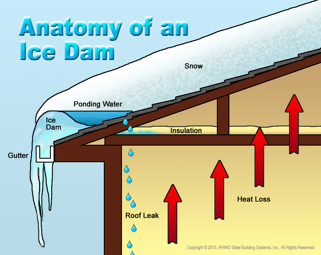 How To Prevent Ice Dams Rhino Steel Building Systems