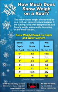 Snow Weight Inforgraphic