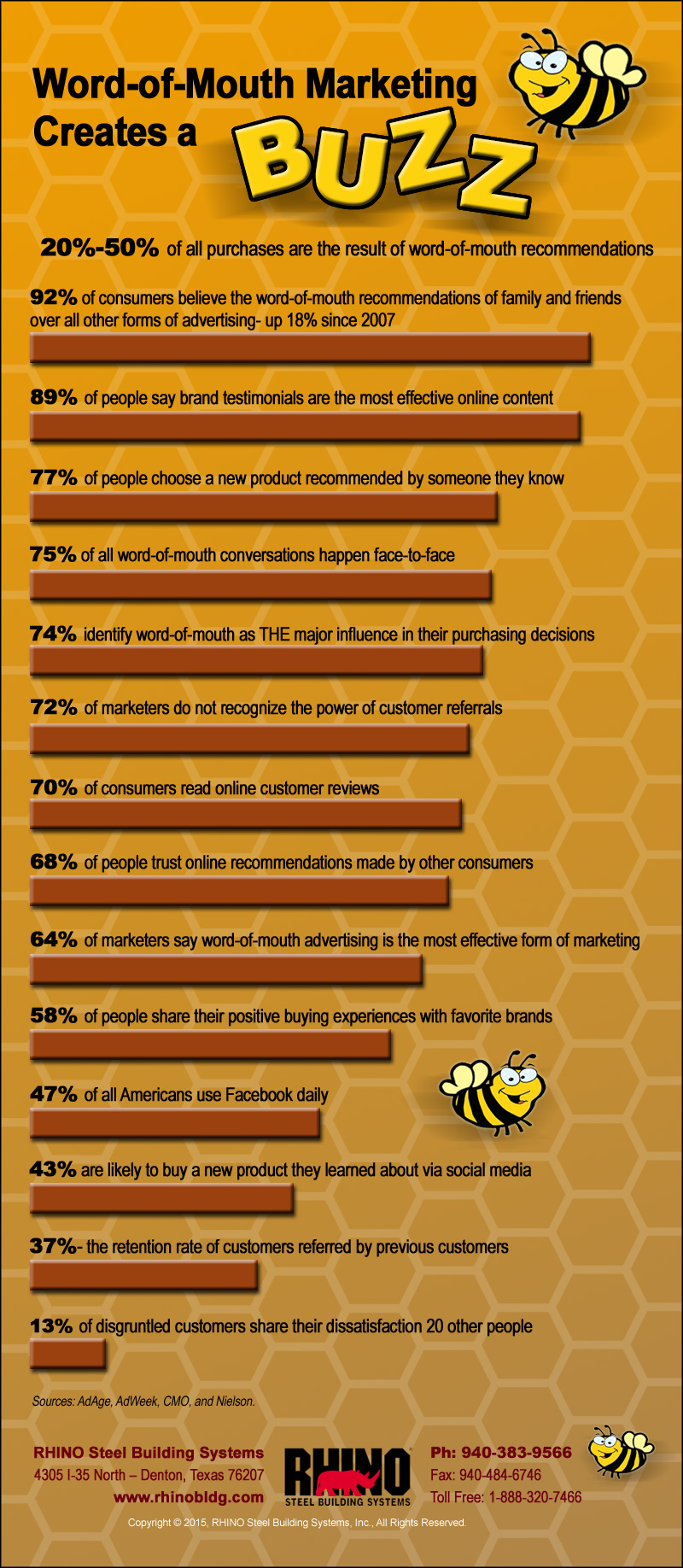 Word-of-Mouth BUZZ- infographic