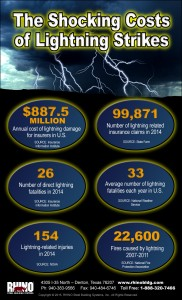 Shocking Facts About Lightning infographic