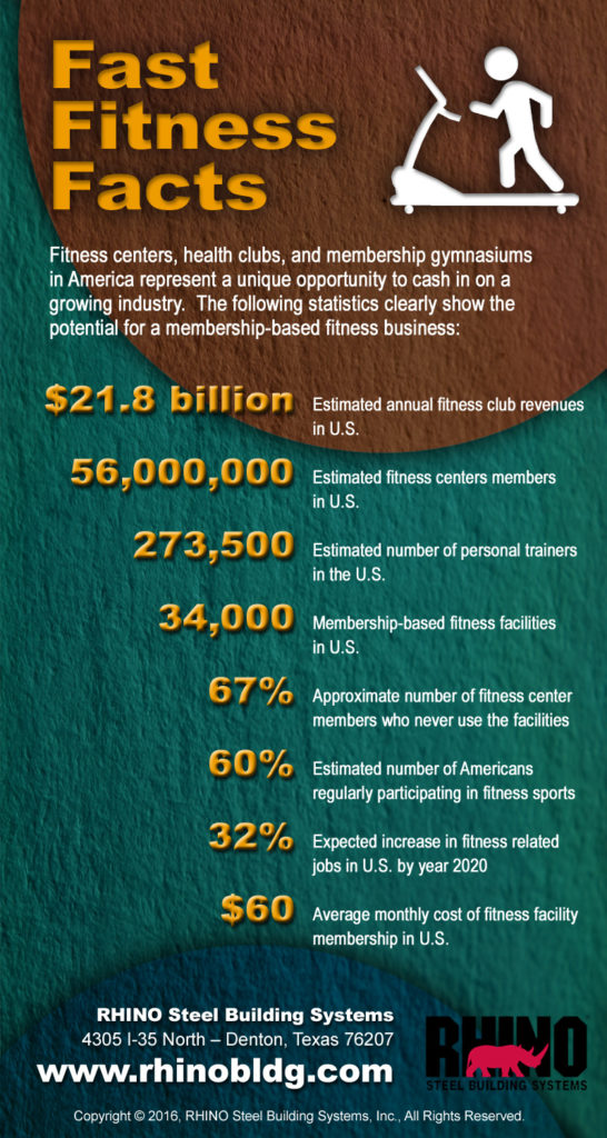 Fast facts on fitness center business in the US