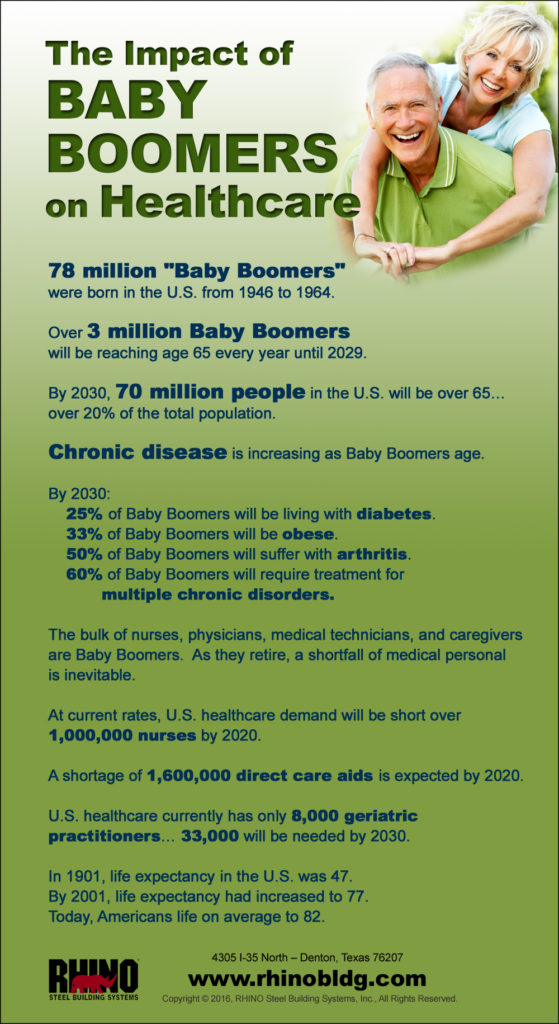 """Infographic on """"The Impact of Baby Boomers on Healthcare"""" in the U.S."""