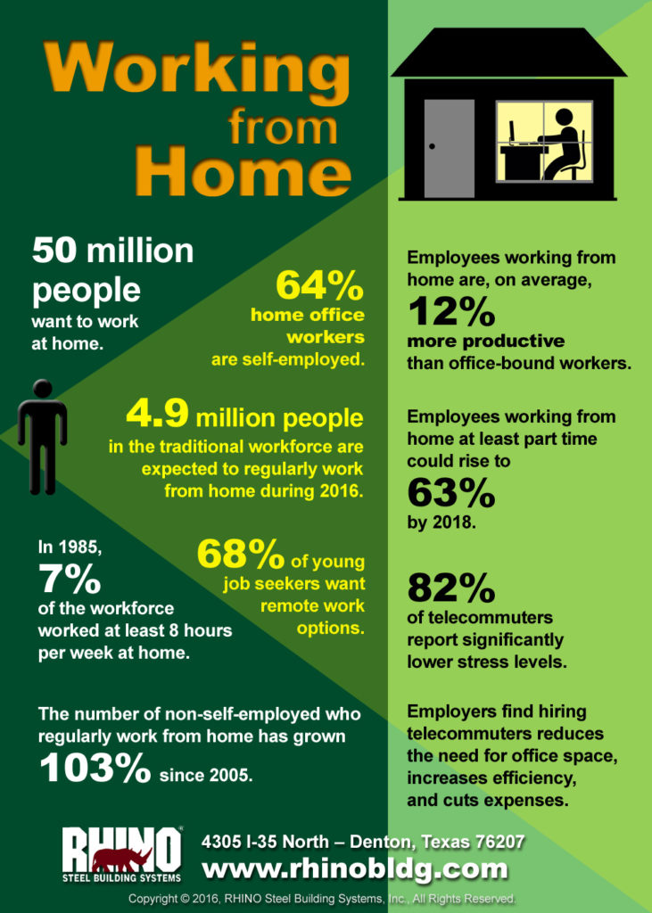 Infographic with statistics on the number of people in the USA now working from home
