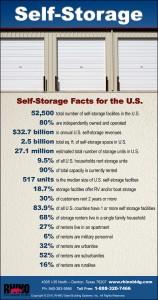 RHINO Self Storage infographic