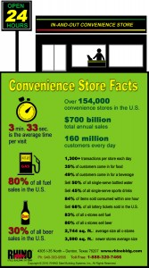 Convenience Store Facts infographic