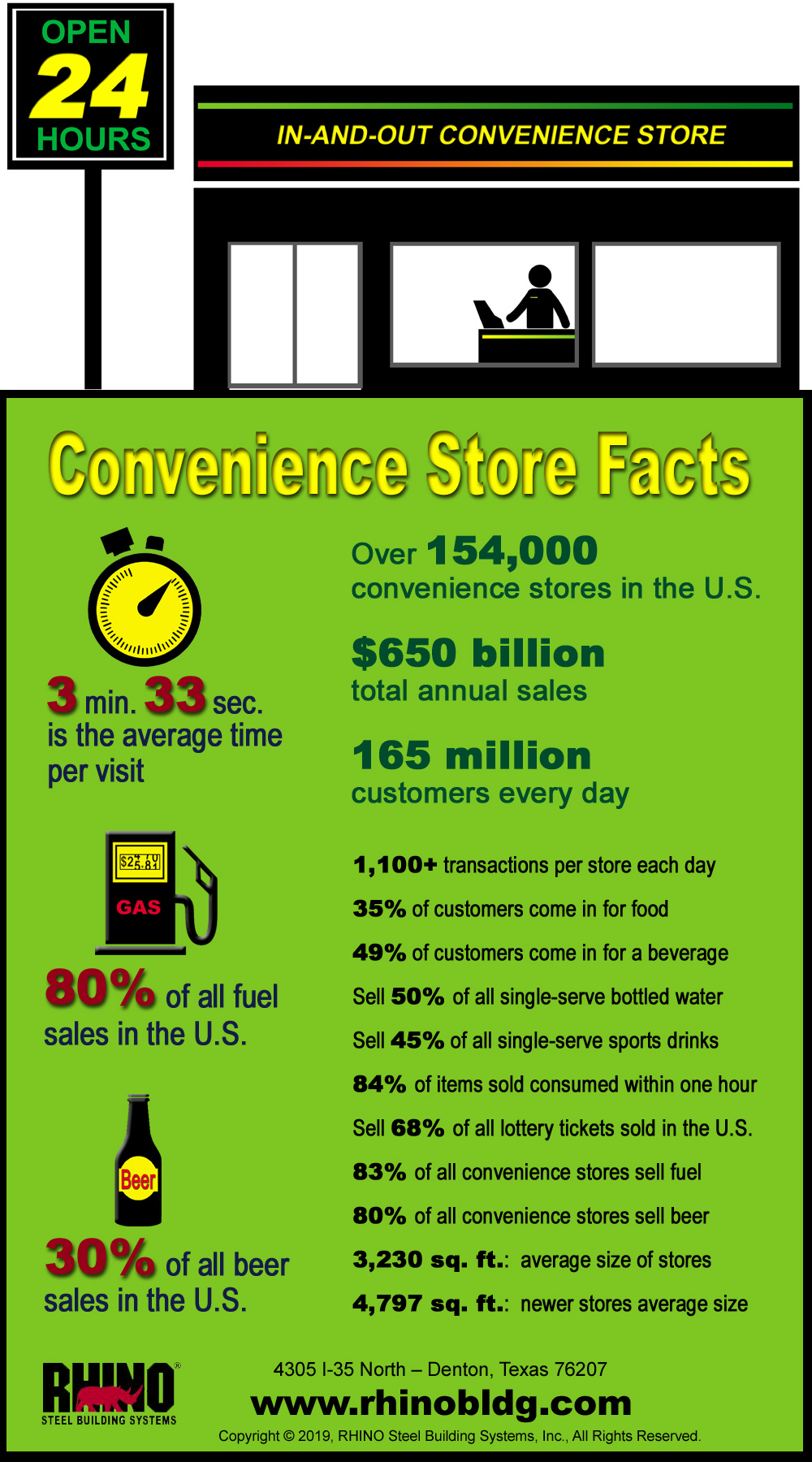 RHINO infographic offers latest statistics for convenience stores in the U.S.