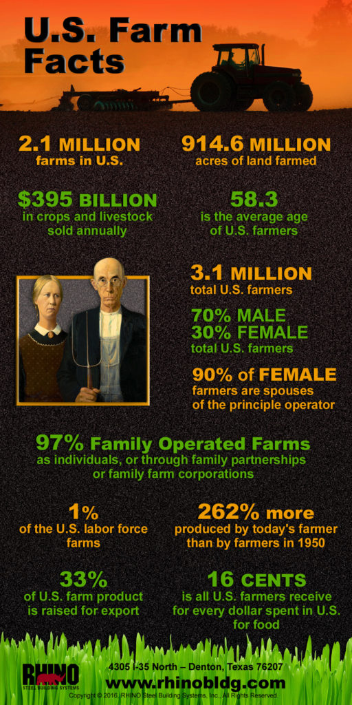 Infographic gives the facts on the $395 billion farming industry in the U.S.