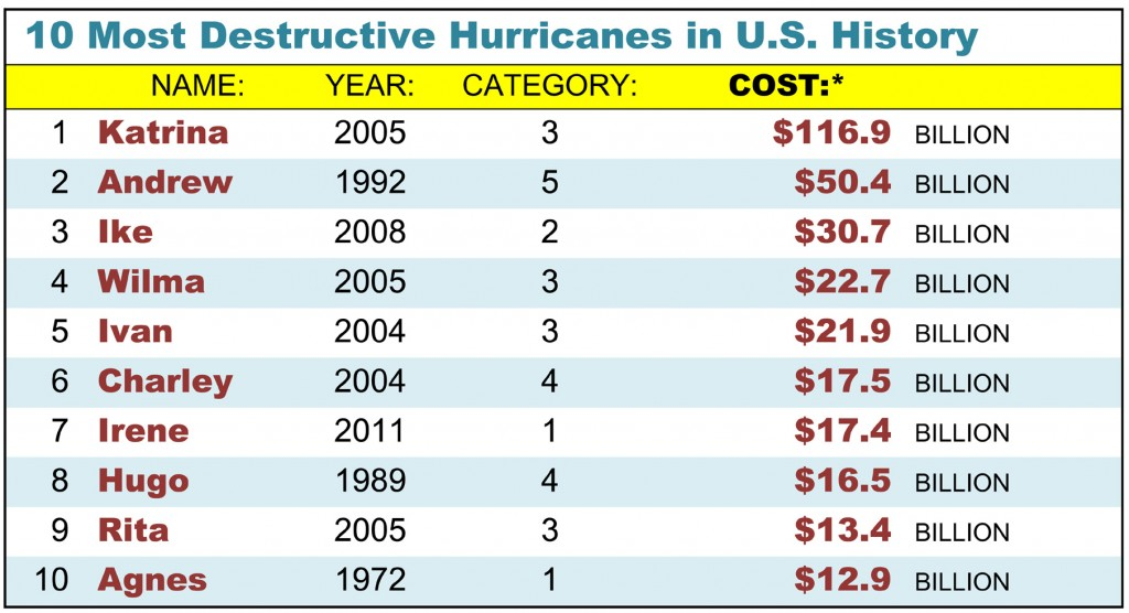 Chart listing the ten most destructive hurricanes in U.S. history as of this date