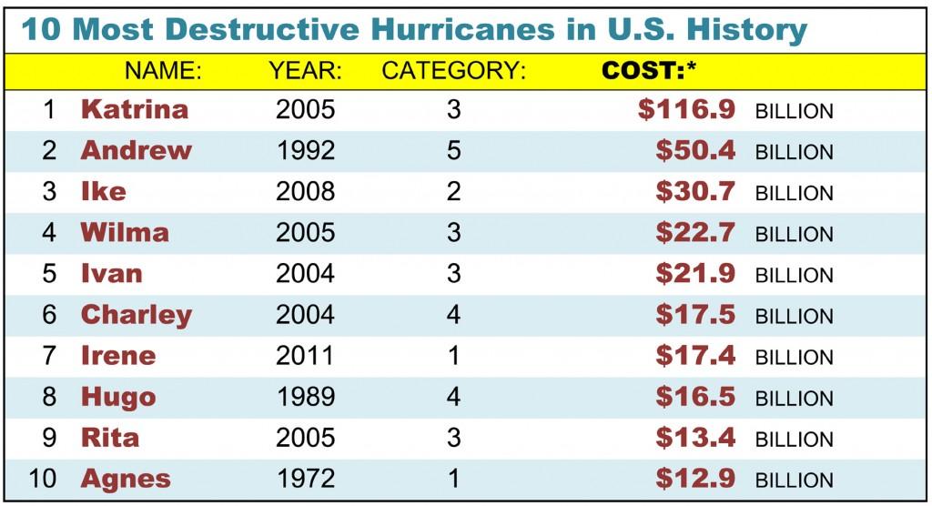 10 Most Destructive Hurricanes