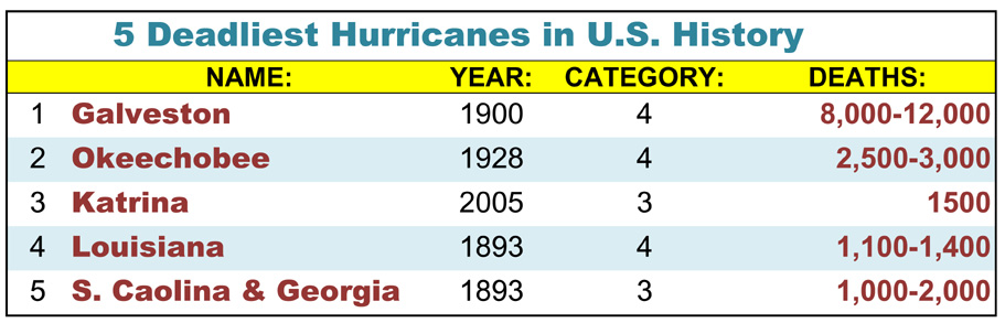 Chart listing the five deadliest hurricanes in U.S. History as of this date
