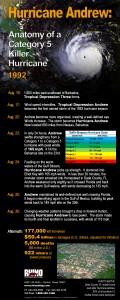 RHINO Hurricane Andrew infographic