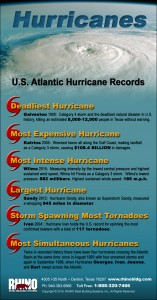 RHINO Hurricanes Infographic