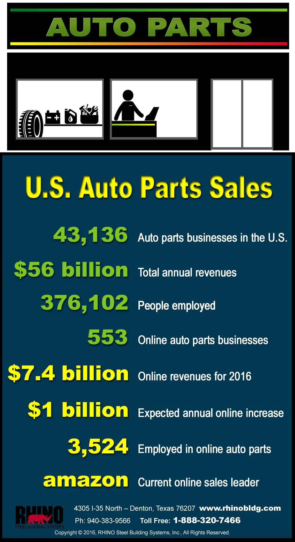 RHINO Steel Buildings Systems inforgraphic on Auto Parts Stores and Online Sales.