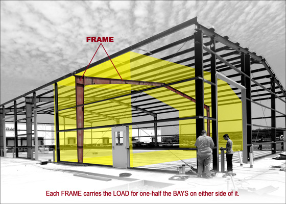 Photos shows the area of weight supported by a single steel building frame