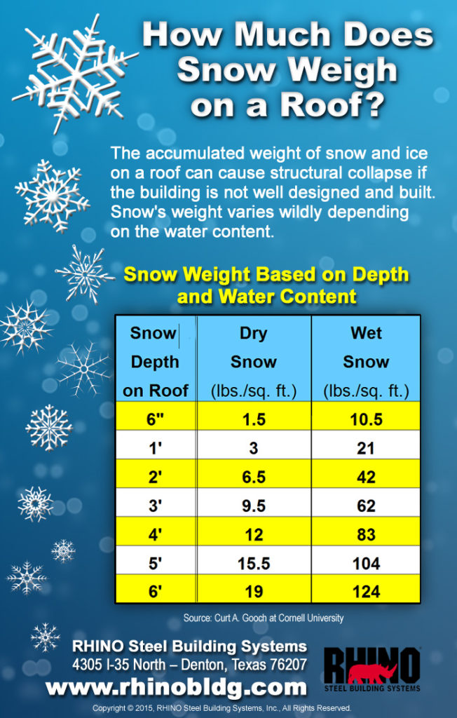Infographic shows the different weights of dry snow versus wet snow