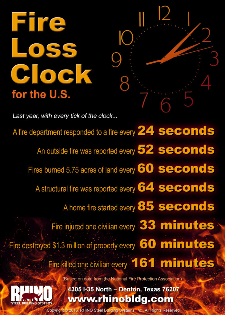A clock ticks on this infographic that shows how often and how deadly fires are in the U.S.