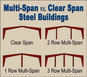 Four illustration depict the types of clear span and multi-span steel building framing