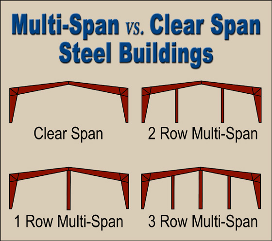 The clear span steel building alternative rhino steel for Clear span garages