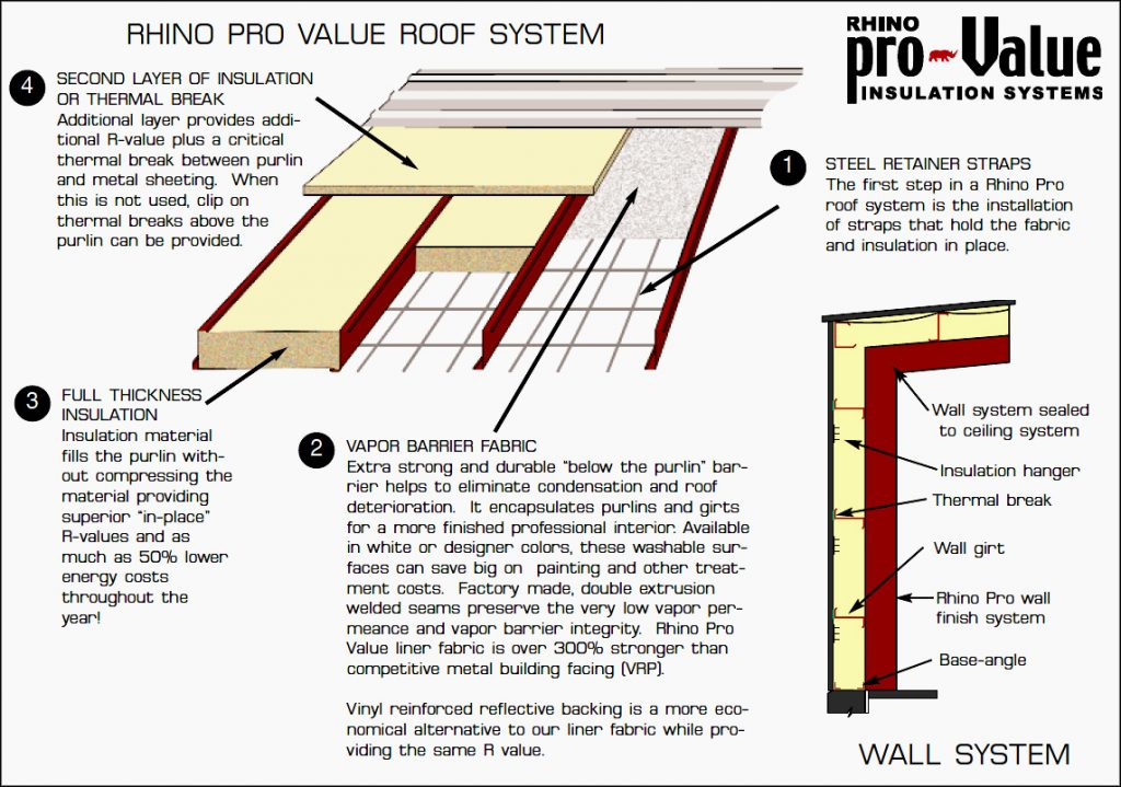 illustration showing roof and wall cutaways of RHINO's steel building insulation system