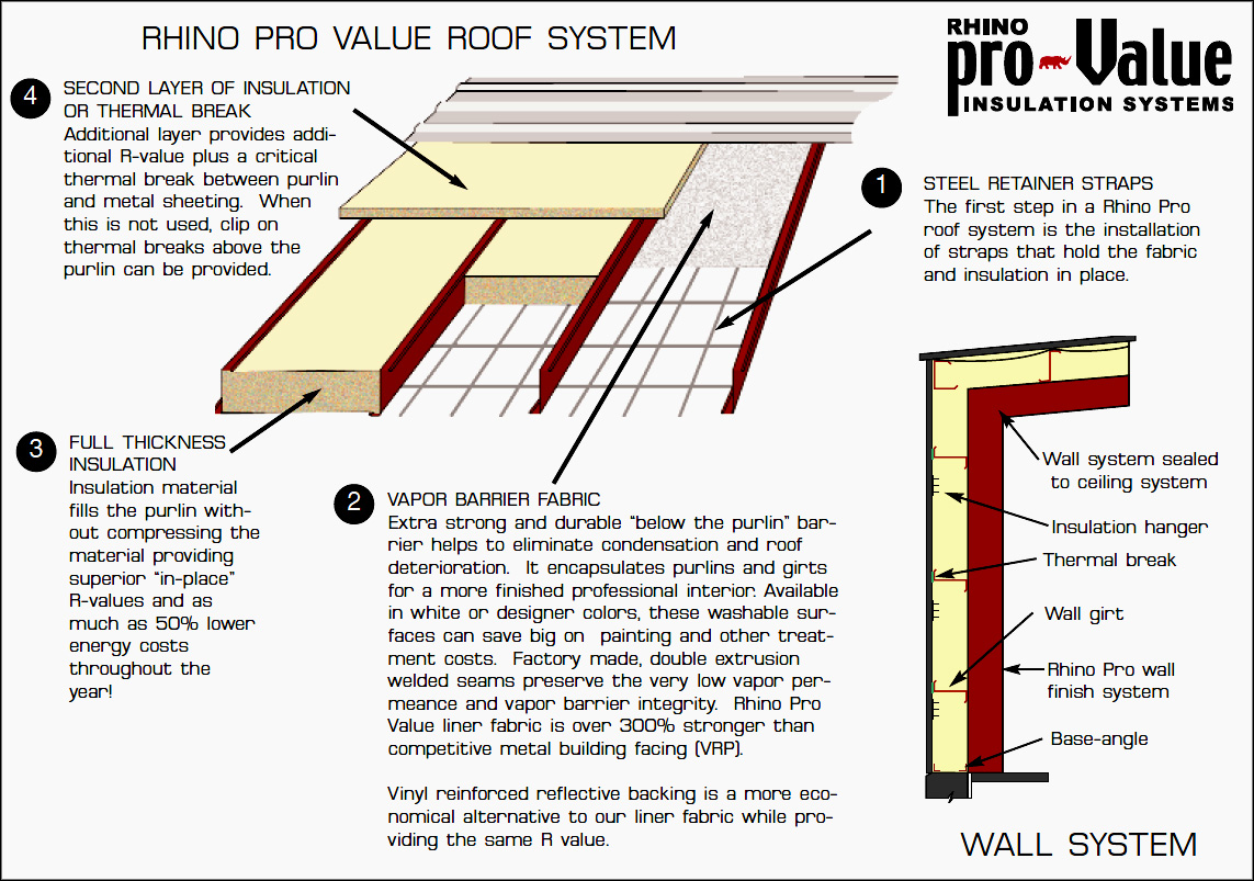 what does r value in insulation mean steel building r value