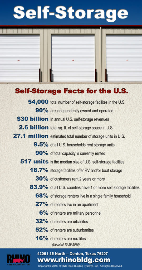 Inforgraphic listing astounding facts about self-storage business in the U.S.