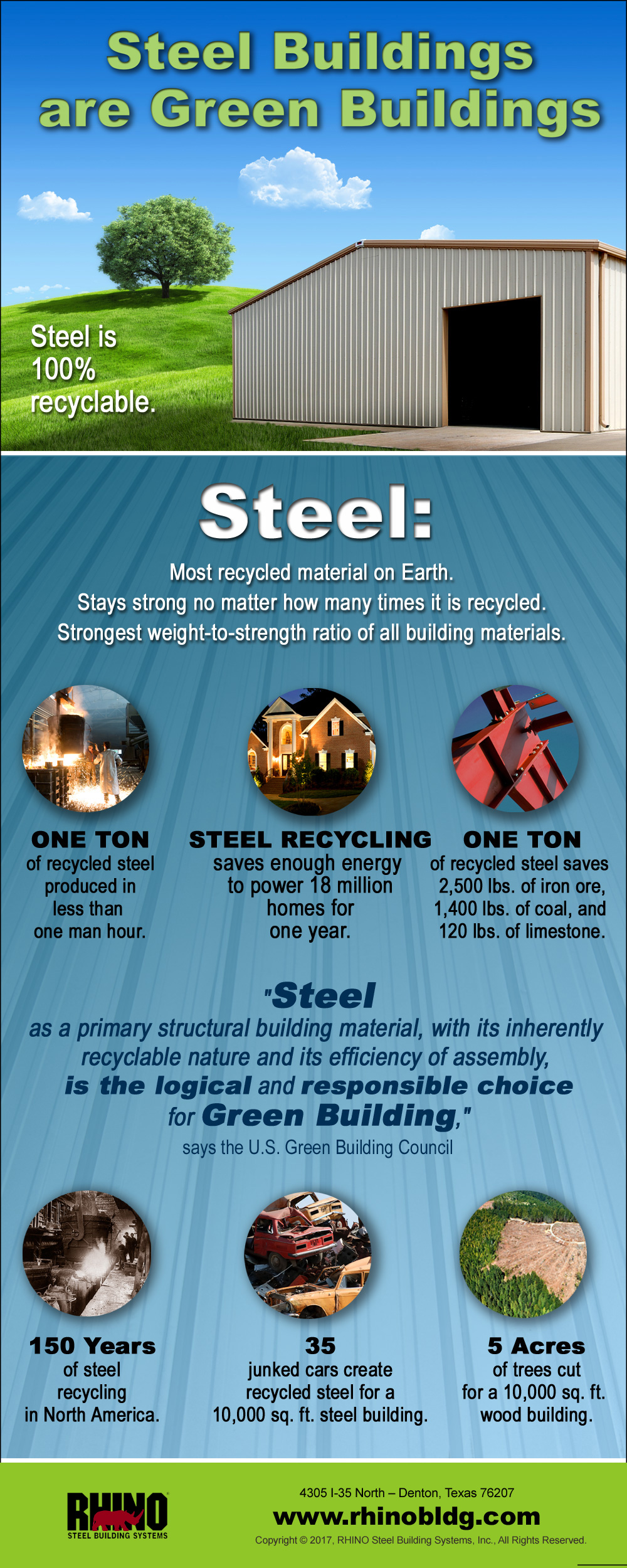 Infographic showing the green building advantages of steel.