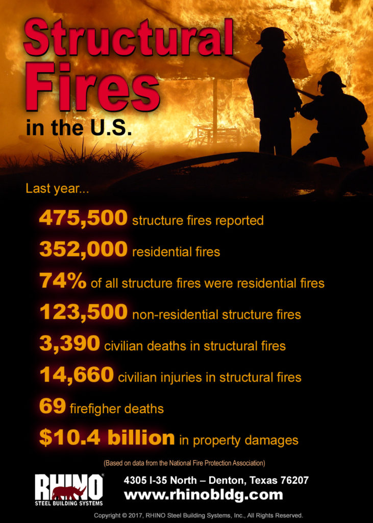 Inforgraphic showing the statistics on structural fires in the U.S.