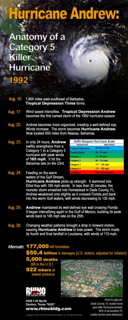 An infographic about Category 5 Hurricane Andrew in 1992