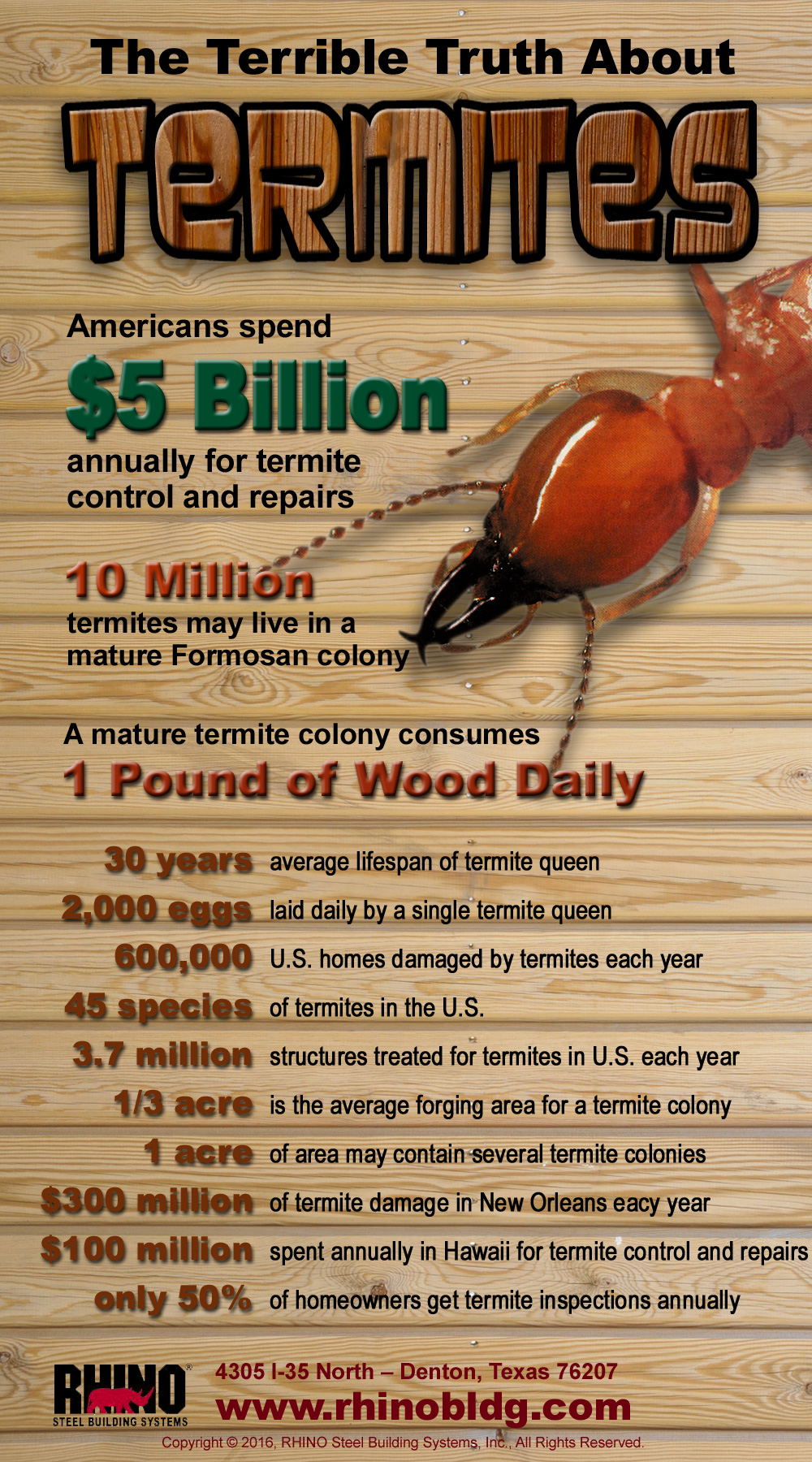 An infographic with the shocking costs of termites in the U.S.