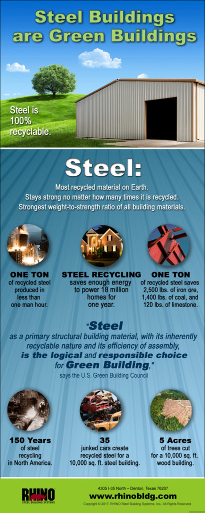 infographic with recycled steel facts showing why steel buildings are green buildings