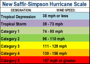 Scale denotes wind speeds for various categories of hurricanes