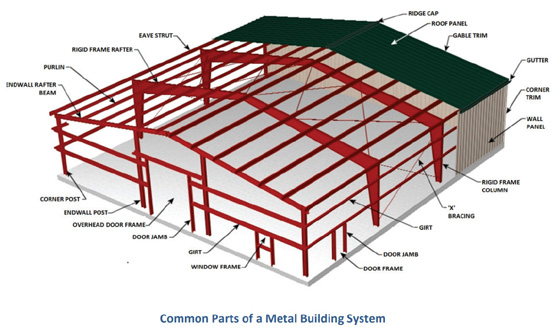 Illustration showing the common parts of a metal building.