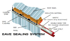 Illustration of RHINO's eave sealing system, designed to prevent leaks in the metal building.